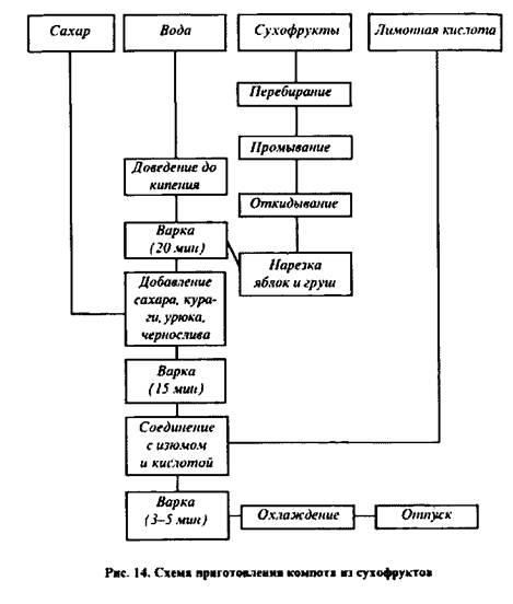 Схема приготовления компота из сухофруктов