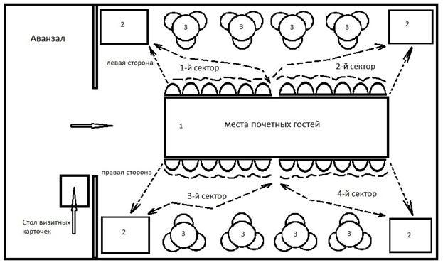 Рисунок 11- Схема обслуживания