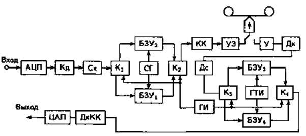 Рис. 18.17 Структурная схема
