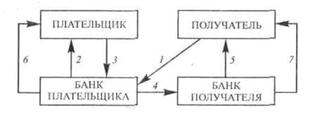 Схема плательщик банк плательщик