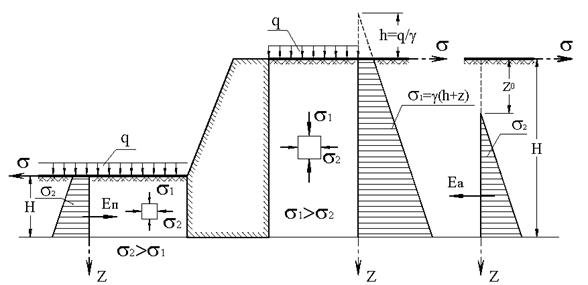 Графический метод определения давления грунта на подпорную стену