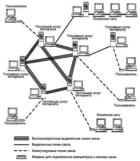 Схема организации связи телекоммуникационной системы на сети