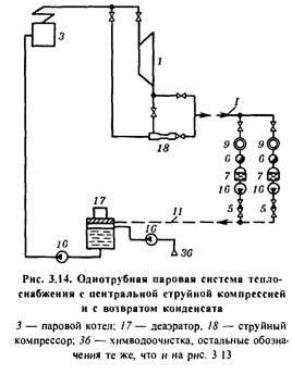 Dampfsysteme
