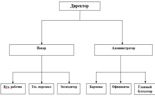 Структура организации ресторана схема
