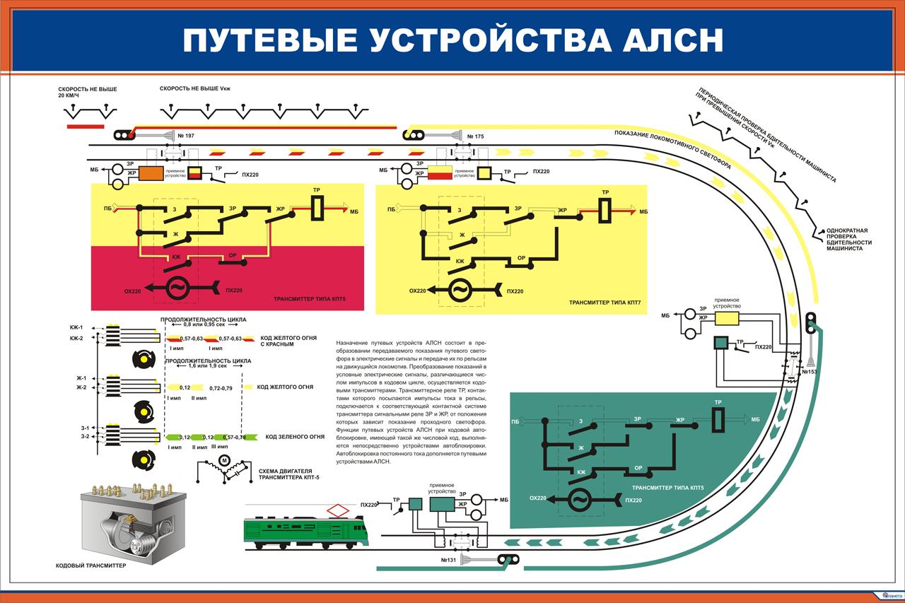 Схемы кодирования рельсовых цепей