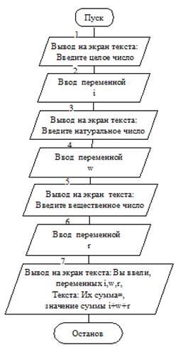Рисунок 1- Блок-схема