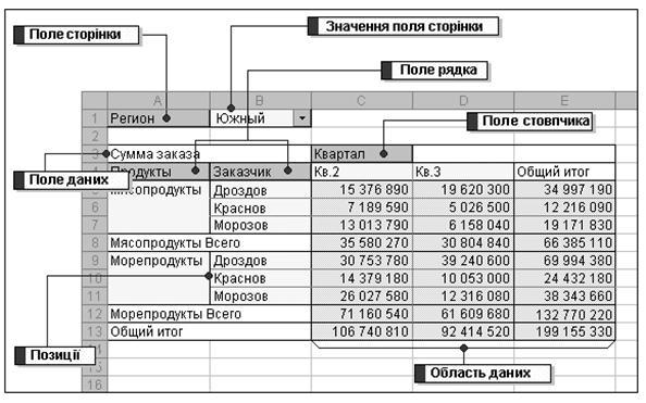 консолидированная таблица excel