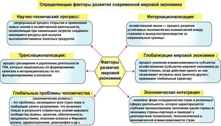 Критерии конкурентоспособности ко всем странам в условиях глобализации