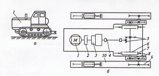 (а) и кинематическая схема