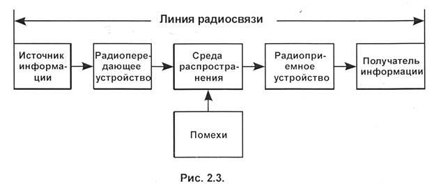 Структурная схема линии
