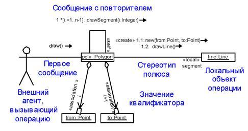 указывают на диаграмме кооперации