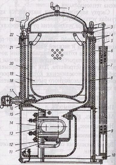Схема 2.7. Автоклав