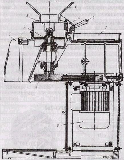 Схема 2.15. Протирочная машина