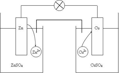 Устройство и принцип работы гальванического элемента