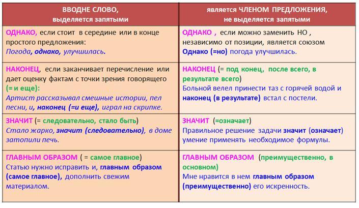 Как можно заменить слово рассмотреть