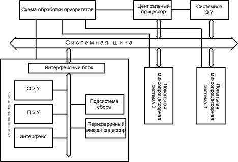 Схему обработки данных