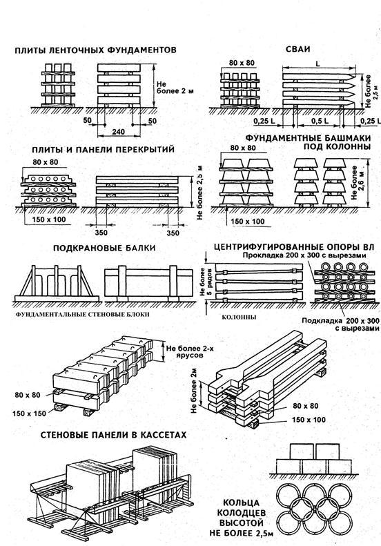 5 – Схема складирования