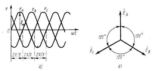Устройство и принцип работы трехфазного генератора
