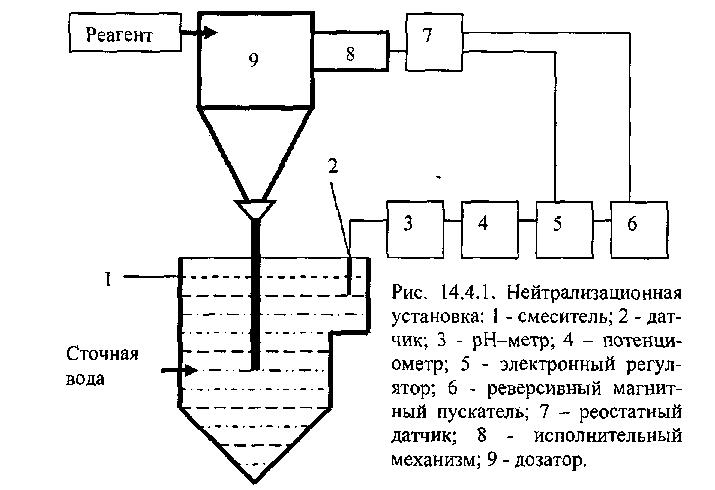 Оборудование линии для выдува и розлива ПЭТ-бутылок