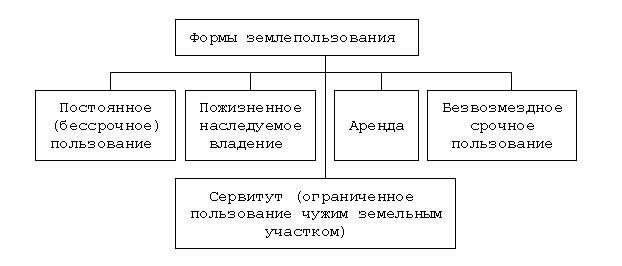 Функции земельно кодекса