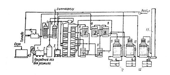 Схема производства серной