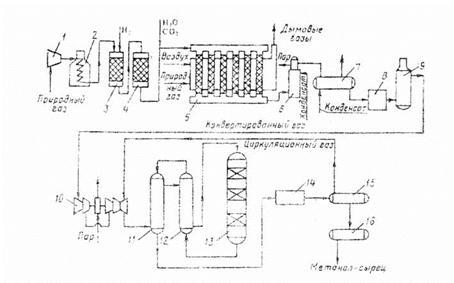 Схема производства метанола
