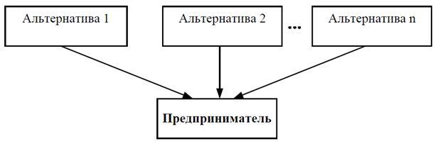Процесс принятия предпринимательских решений