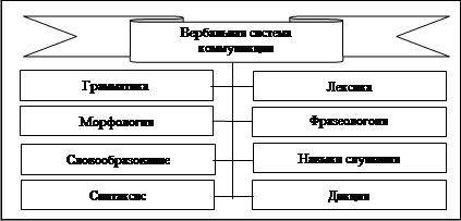 Модальность техника присоединения к партеру