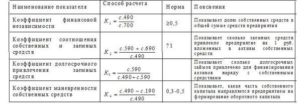 обычное коэффициент концентрации привлеченного капитала формула по балансу идеи