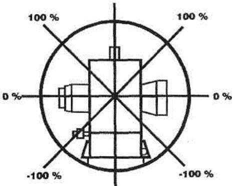 Режим измерения уклона отмечен