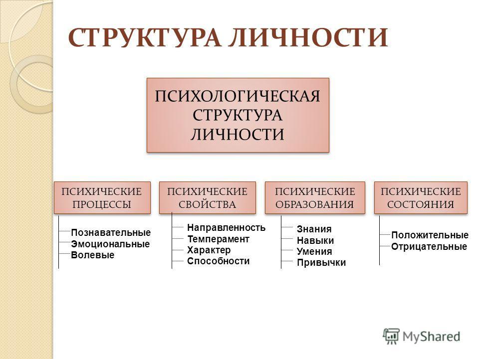 Психологическая структура личности компоненты структуры личности