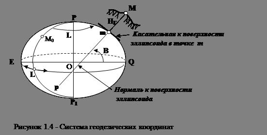Екатеринбурга система плоских прямоугольных координат в маркшедерии реализации, которая будет