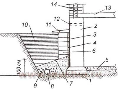 Исполнительная схема засыпки фундамента