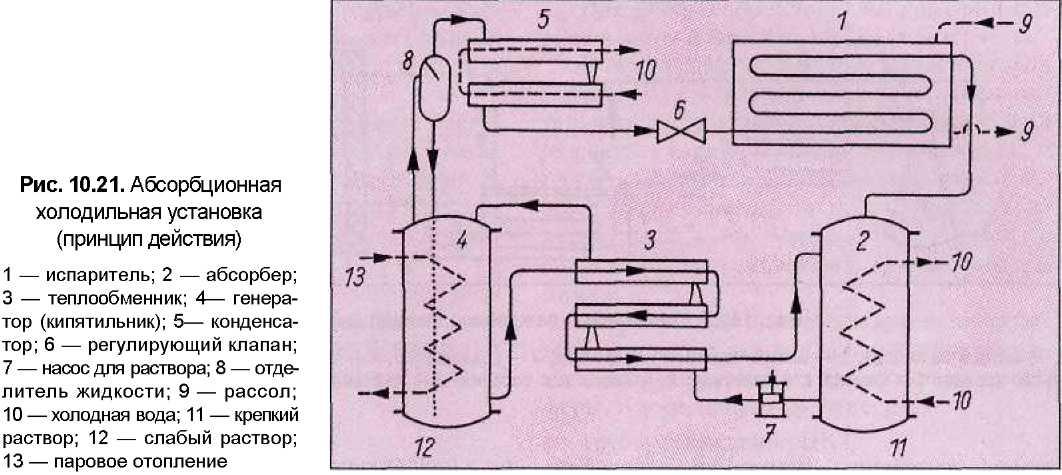 Схема холодильного агрегата фото