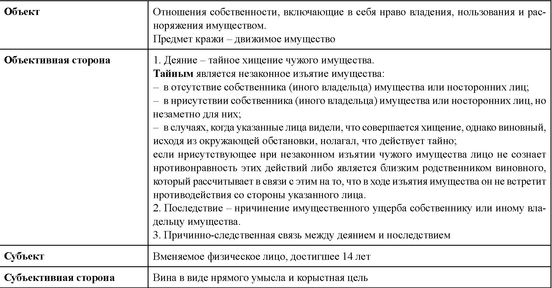 Ст 159 ук и 160 отличия
