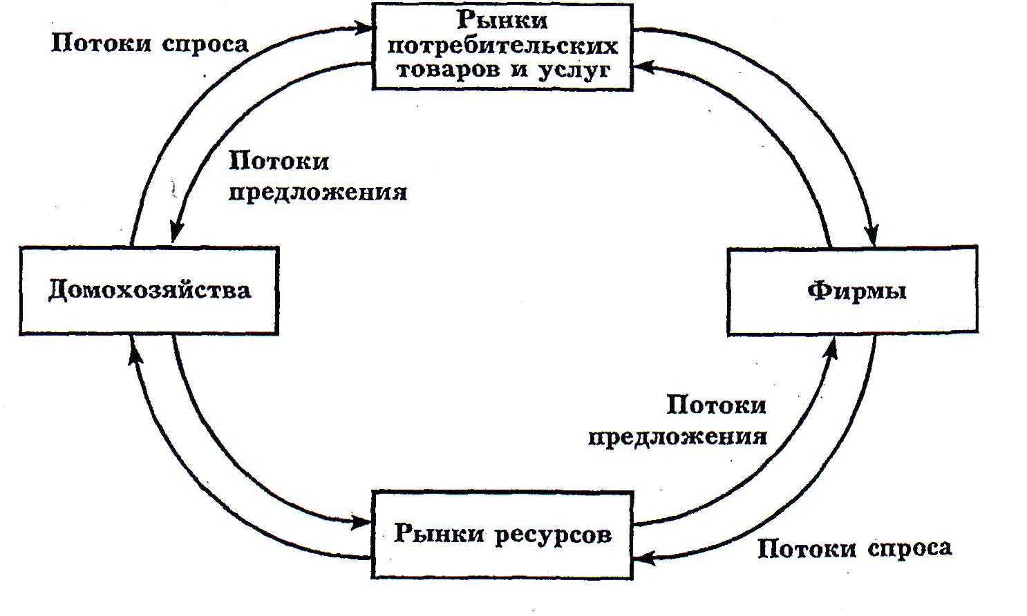 Схема финансовых потоков в экономике