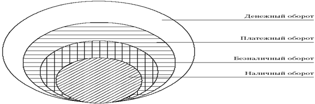 Структура денежного оборота