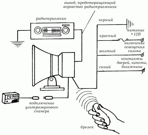 Установка сигнализации своими руками в квартиру