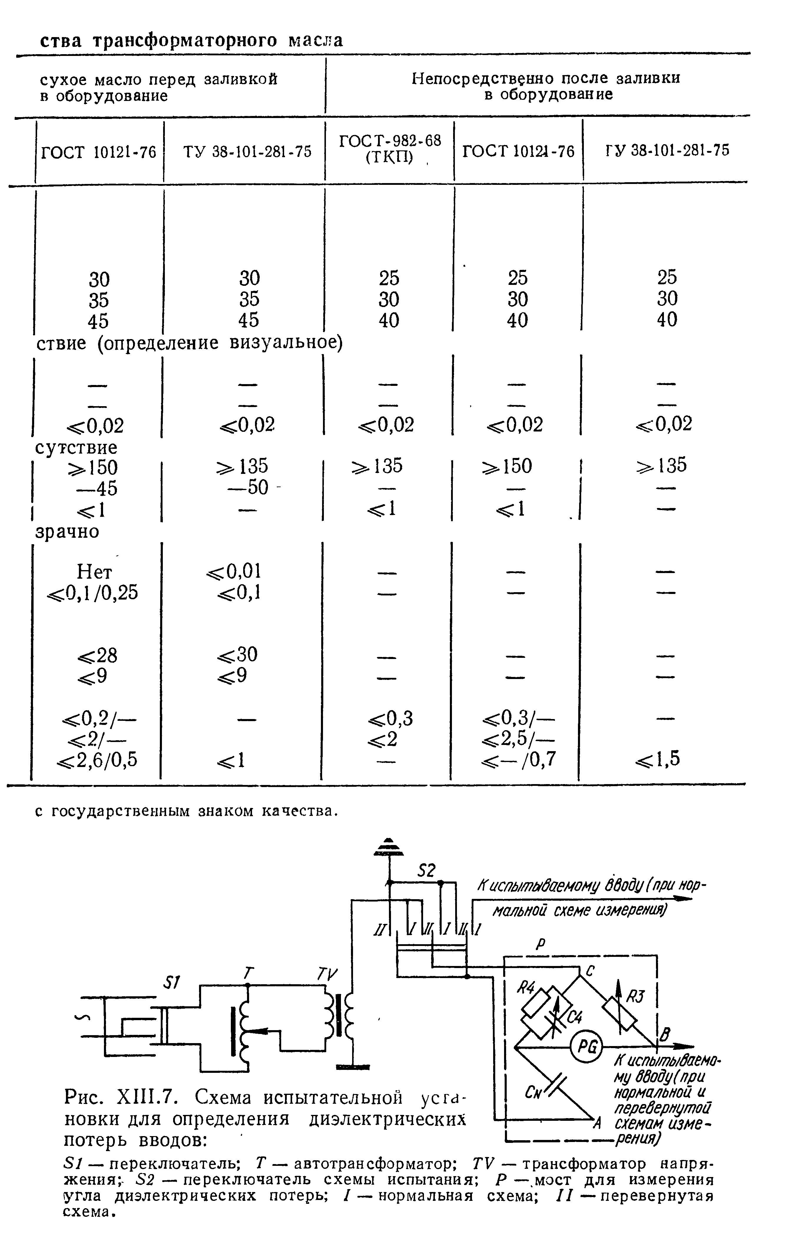 Схема измерения диэлектрические потери