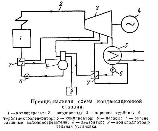 Принципиальная схема отопительной тэц