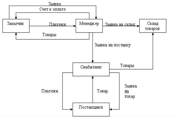 схема работы для менеджера по продажам