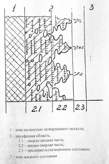стального слитка )