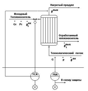 Схема трубчатых теплообменников Кожухотрубный конденсатор ONDA L 56.301.2438 Назрань