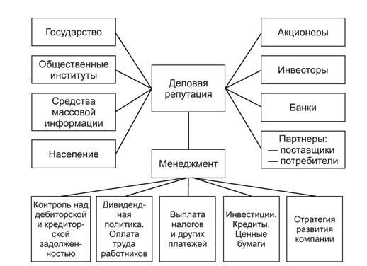 Ділова репутація організації являє собою