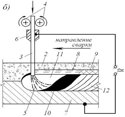 Схема процесса автоматической