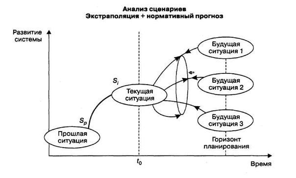 Сценарий с анализом