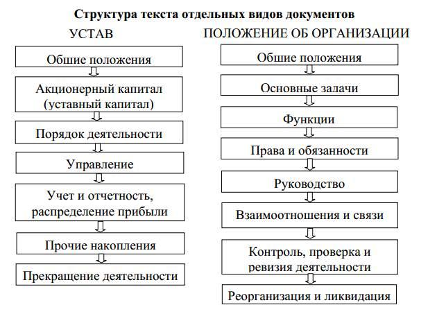 Тема 4. Текст документа - Студопедия