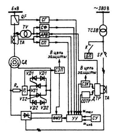 Структурная схема тиристорного