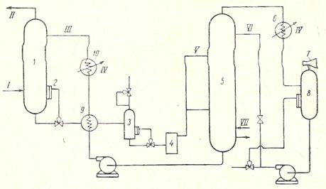 Рисунок 6 – Схема очистки газа