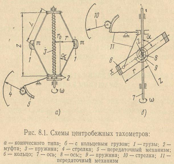 Схема центробежного тахометра